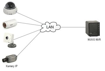 دوربین های آی پی تحت شبکه