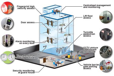 سیستم جامع کنترل تردد